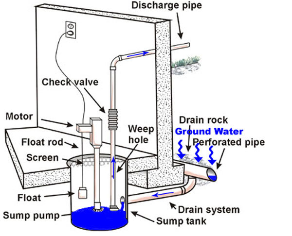 Submersible Sump Pump Works
