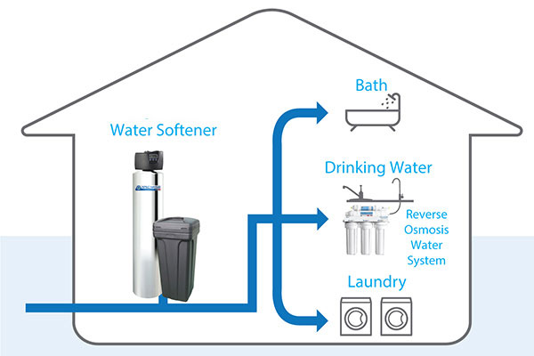 Best Whole House Water Softener Reviews And Ing Guide 2020