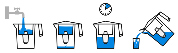 How a Water Filter Pitcher Works