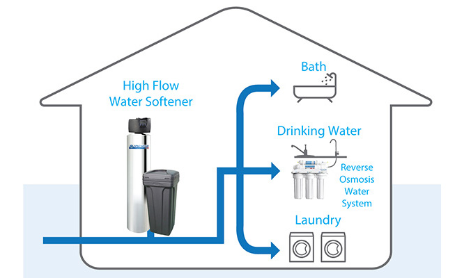 Best Whole House Water Softener Reviews And Buying